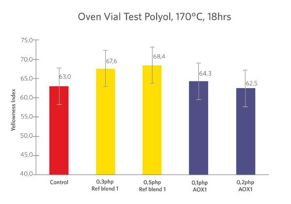 Figure_3_-_Oven_Vial_Test_-_col